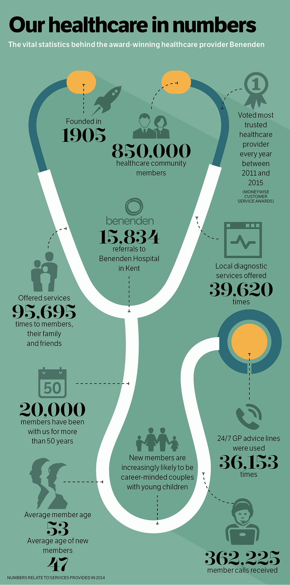 Our healthcare in numbers