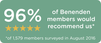 96% of Benenden members would recommend us